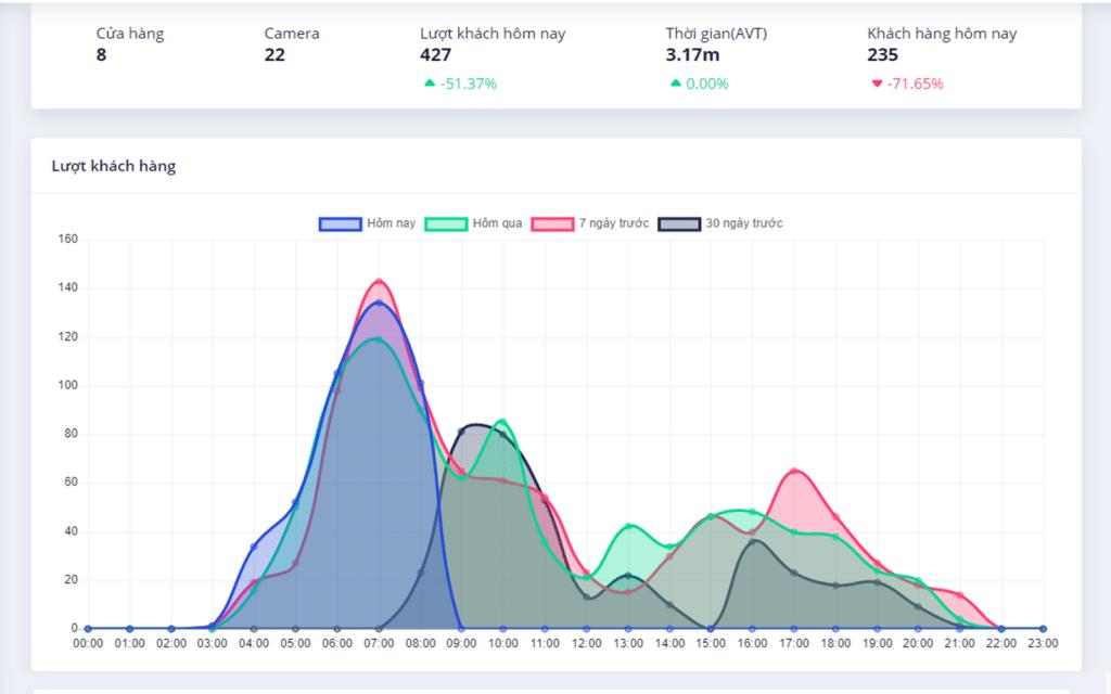 Thông số về Foot traffic sẽ được thể hiện rõ qua các biểu đồ và báo cáo chi tiết - RDF Alien Software