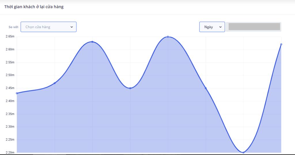 Biểu đồ mô tả thời gian trung bình khách hàng lưu lại trong cửa hàng từ biểu đồ nhiệt (heatmap)